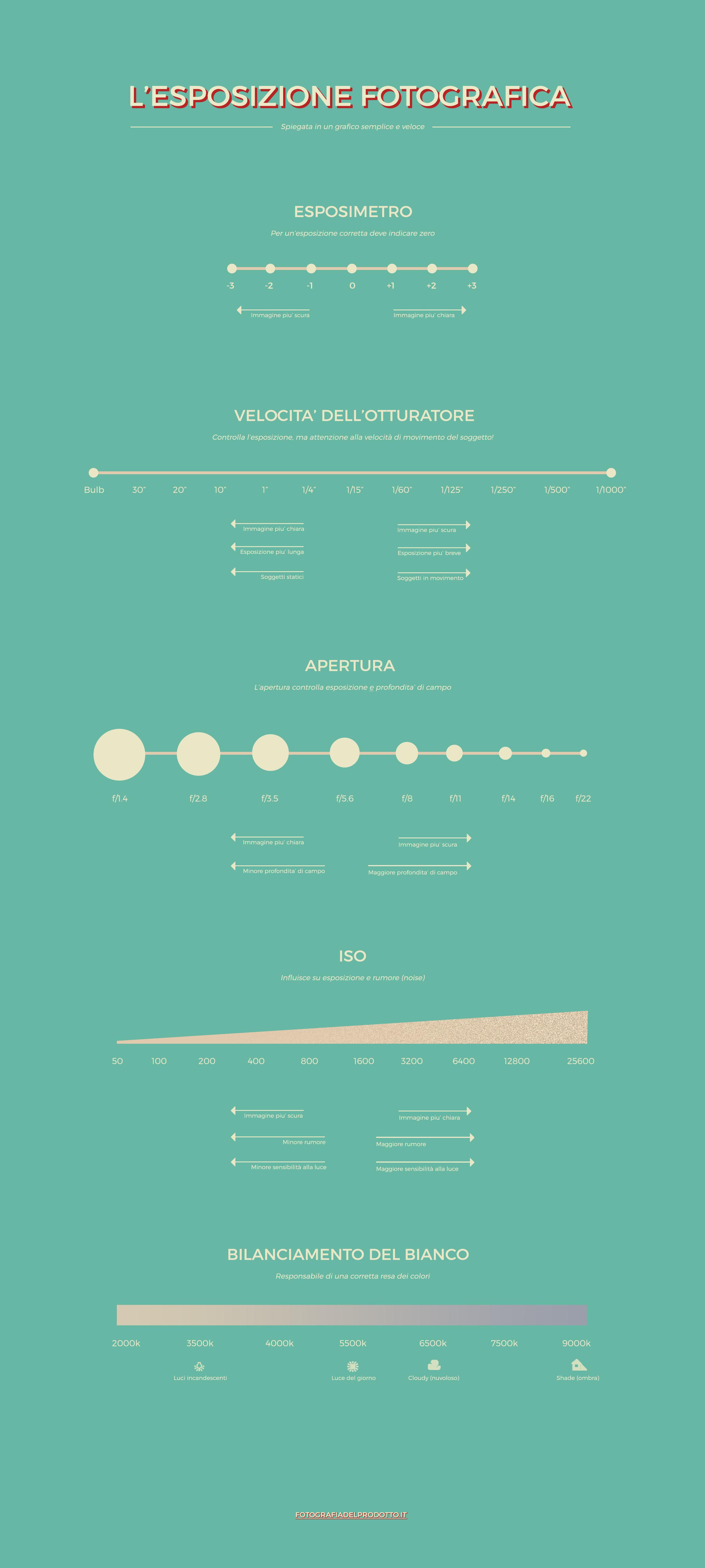 il grafico sull'esposizione (cheatsheet) di fotografiadelprodotto.it